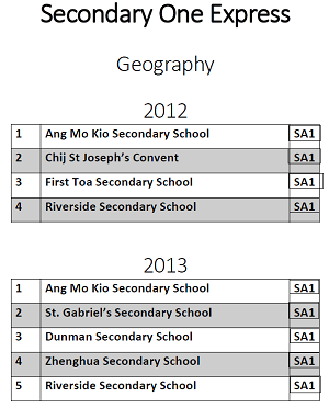 Sec 1 Geography 2012 to 2013 Exam Papers