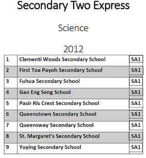 Sec 2 Science 2012 Exam Papers